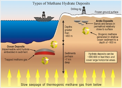 types_methane_hydrate_deposits
