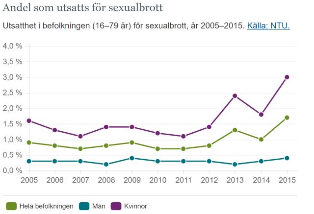 sexualbrott