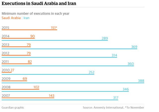 avrättningar i Iran och Saudi
